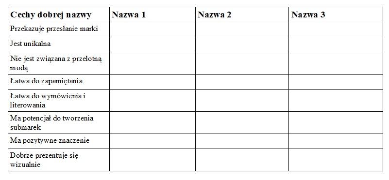 tabela naming